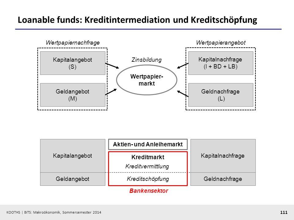 Loanable funds: Kreditintermediation und Kreditschöpfung