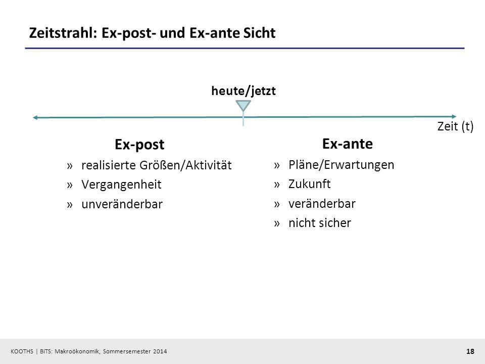 Zeitstrahl: Ex-post- und Ex-ante Sicht