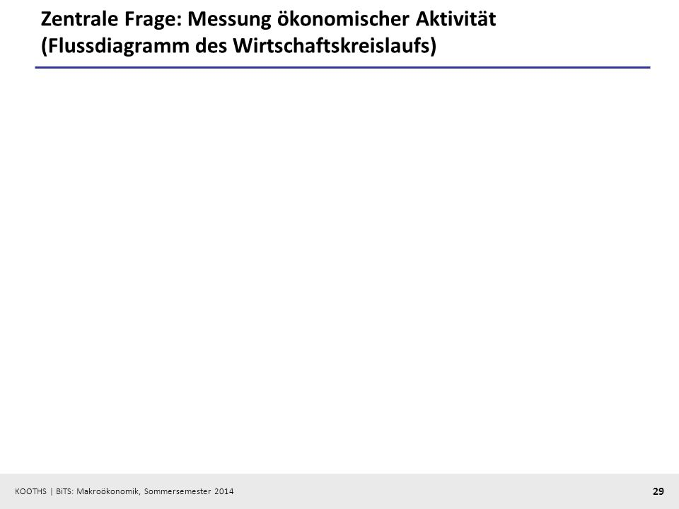 Zentrale Frage: Messung ökonomischer Aktivität (Flussdiagramm des Wirtschaftskreislaufs)