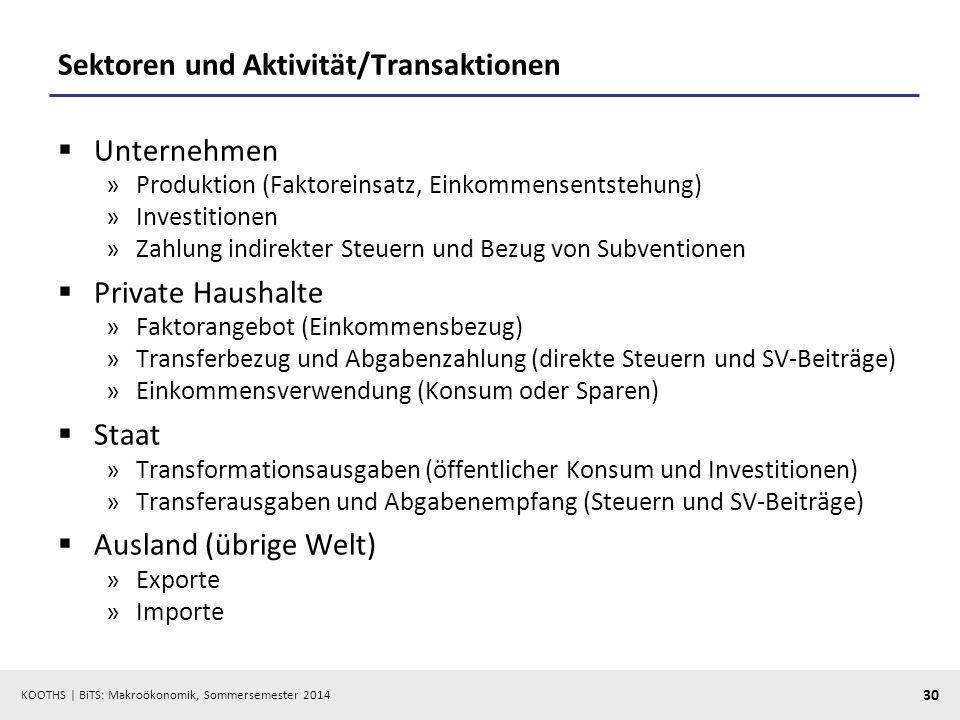 Sektoren und Aktivität/Transaktionen