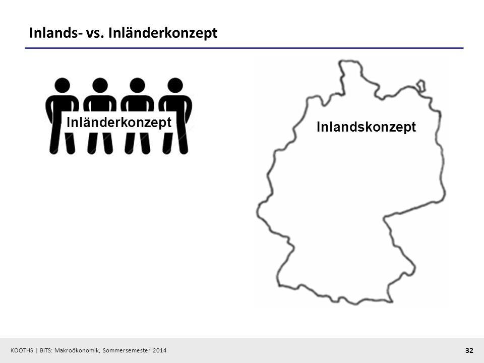 Inlands- vs. Inländerkonzept