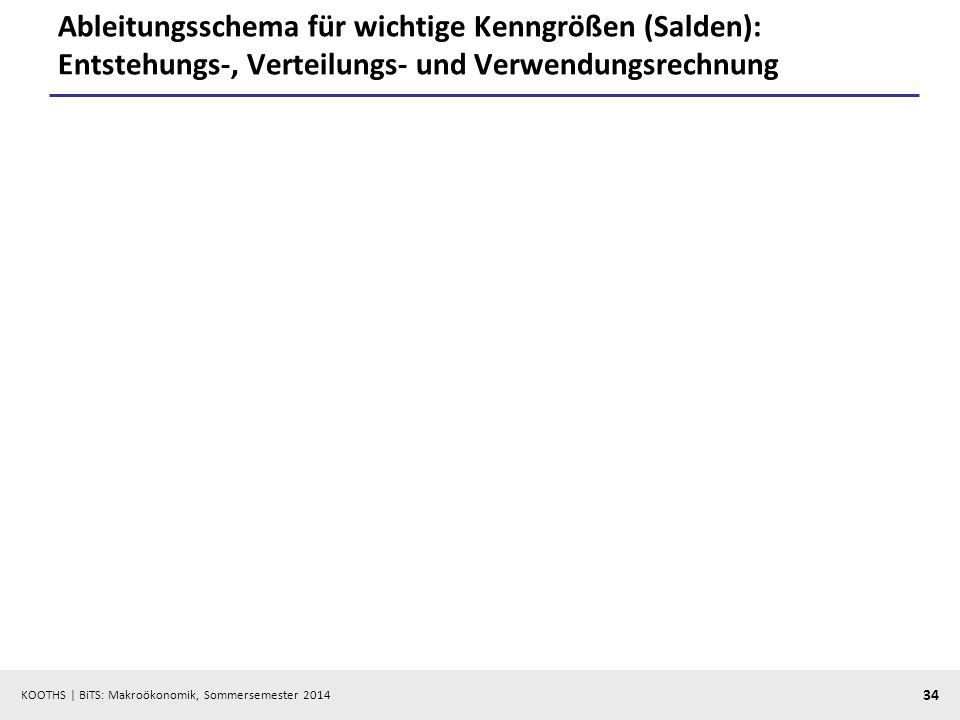 Ableitungsschema für wichtige Kenngrößen (Salden): Entstehungs-, Verteilungs- und Verwendungsrechnung