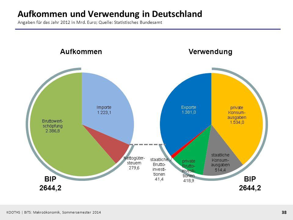 Aufkommen und Verwendung in Deutschland Angaben für das Jahr 2012 in Mrd. Euro; Quelle: Statistisches Bundesamt