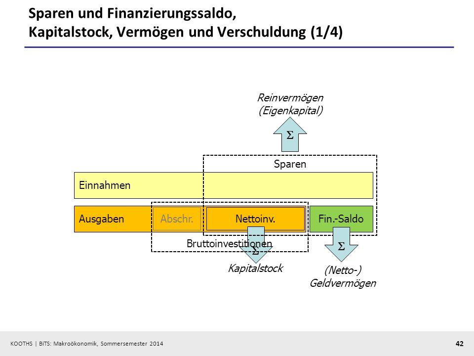 Sparen und Finanzierungssaldo, Kapitalstock, Vermögen und Verschuldung (1/4)