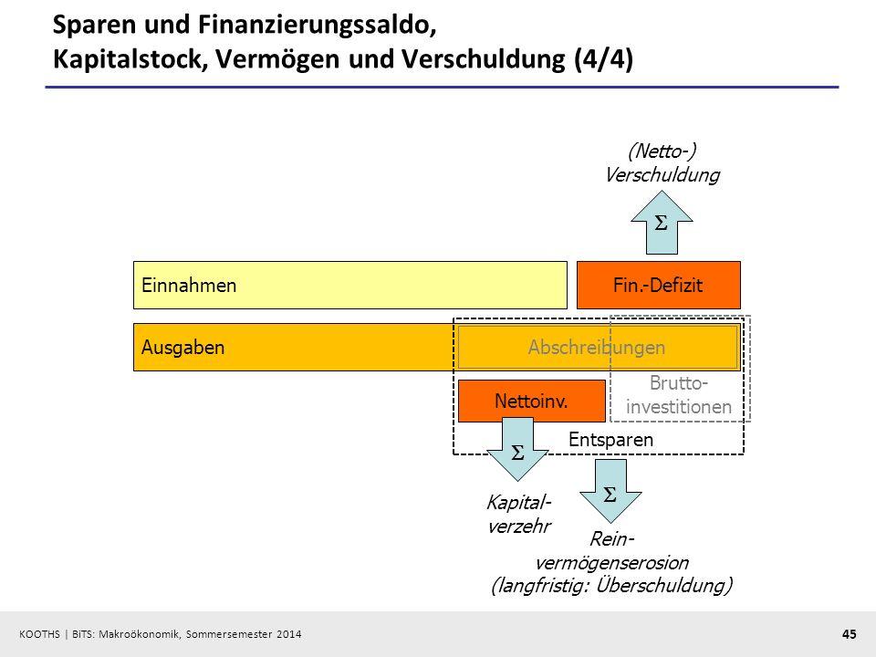 Sparen und Finanzierungssaldo, Kapitalstock, Vermögen und Verschuldung (4/4)