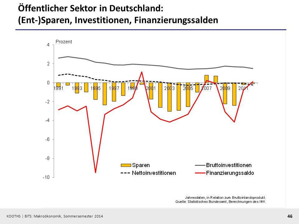 Öffentlicher Sektor in Deutschland: (Ent-)Sparen, Investitionen, Finanzierungssalden