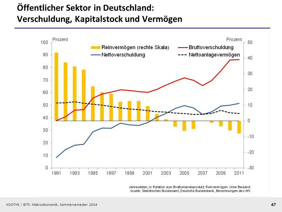 Öffentlicher Sektor in Deutschland: Verschuldung, Kapitalstock und Vermögen
