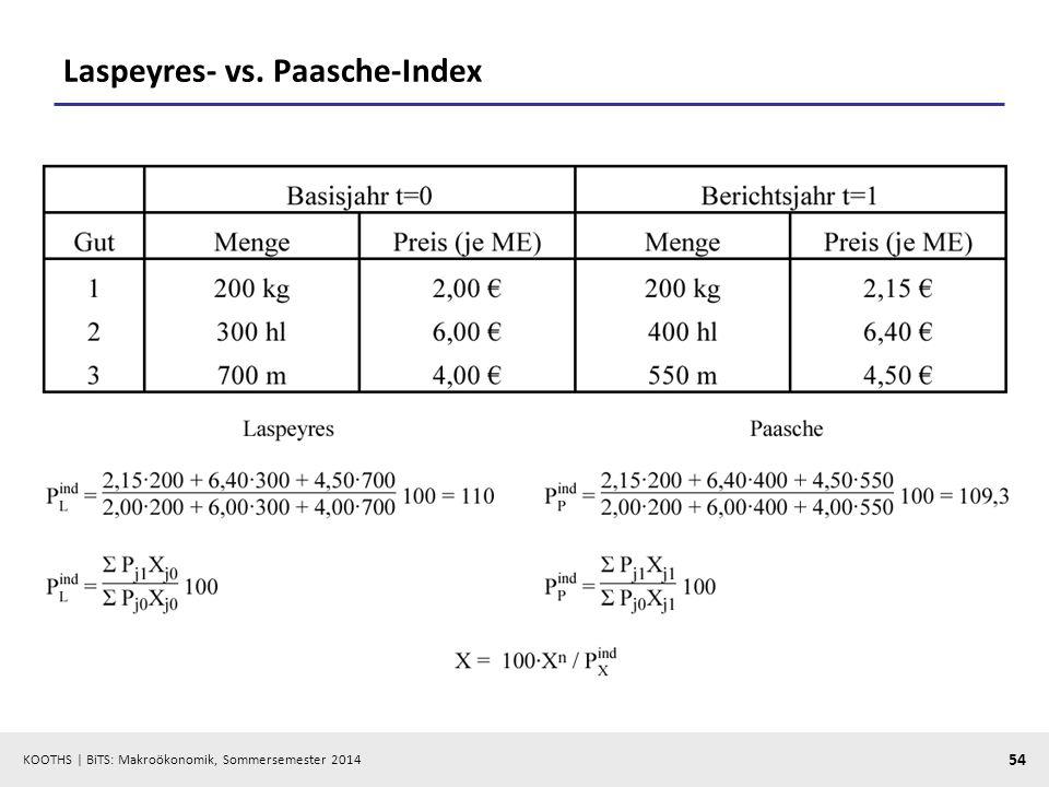 Laspeyres- vs. Paasche-Index