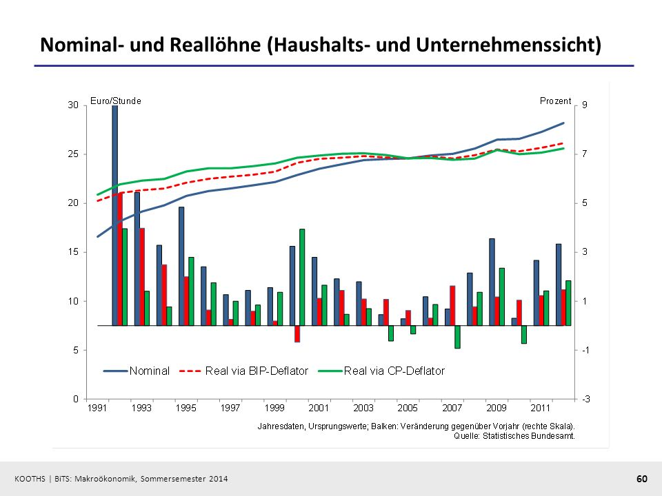 Nominal- und Reallöhne (Haushalts- und Unternehmenssicht)