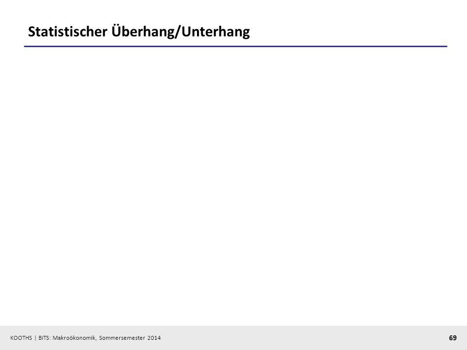 Statistischer Überhang/Unterhang