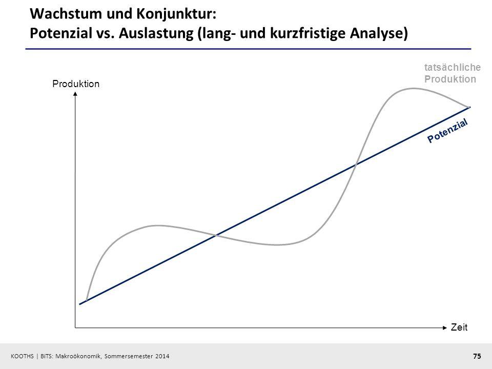 Wachstum und Konjunktur: Potenzial vs