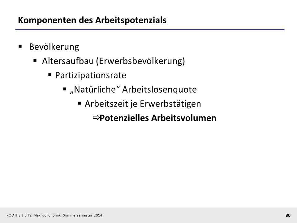 Komponenten des Arbeitspotenzials