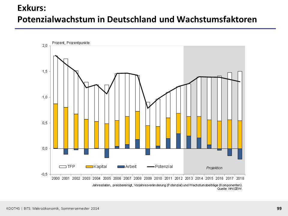 Exkurs: Potenzialwachstum in Deutschland und Wachstumsfaktoren