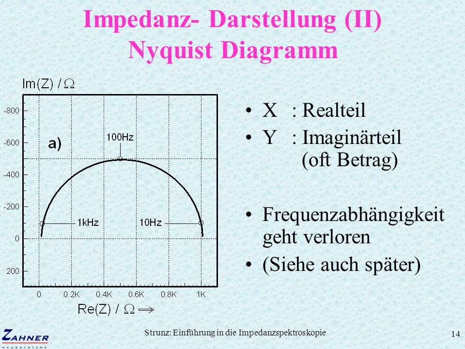 Impedanz- Darstellung (II) Nyquist Diagramm