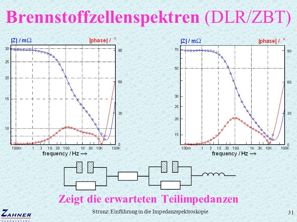 Brennstoffzellenspektren (DLR/ZBT)
