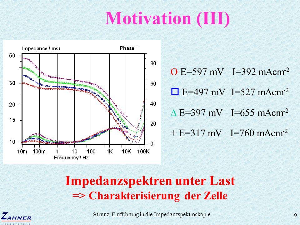 Impedanzspektren unter Last => Charakterisierung der Zelle
