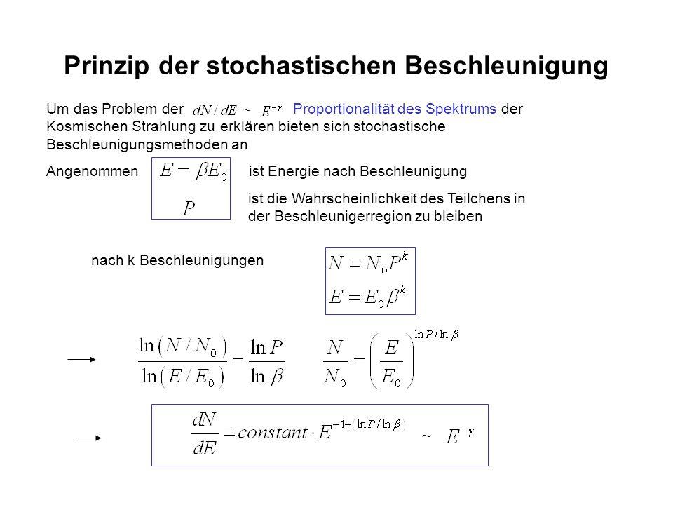 Prinzip der stochastischen Beschleunigung