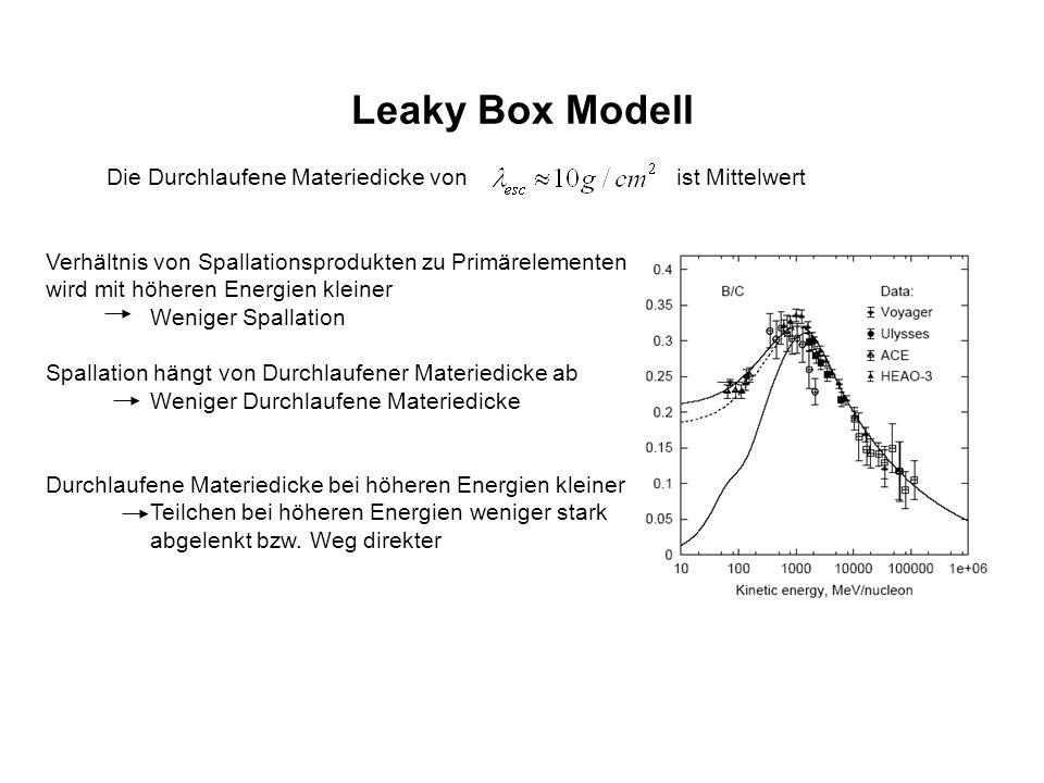 Leaky Box Modell Die Durchlaufene Materiedicke von ist Mittelwert