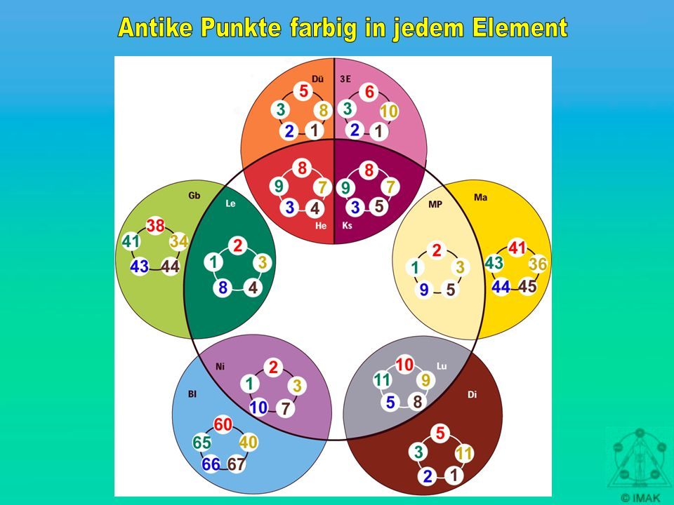 Antike Punkte farbig in jedem Element