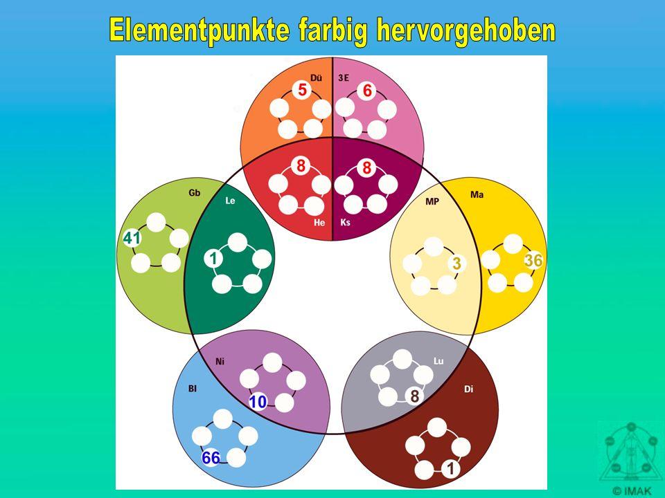 Elementpunkte farbig hervorgehoben