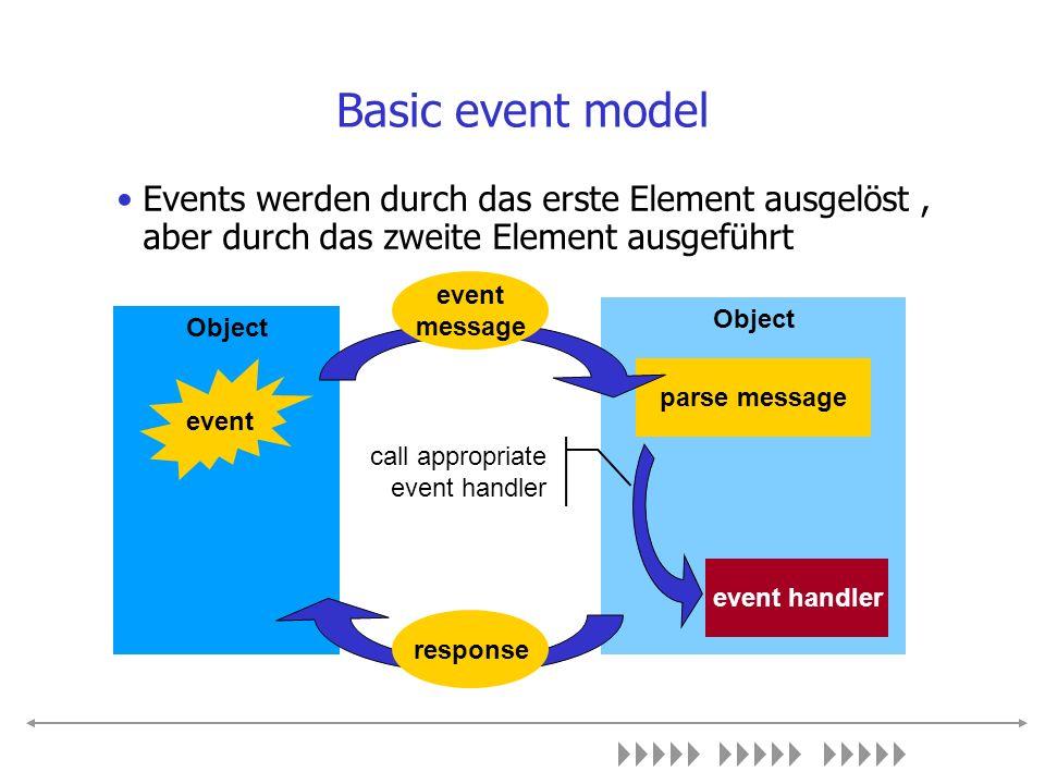 Events Einem Event wird jeweils eine aufzurufende Funktion in Form eines Delegates zu geordnet.