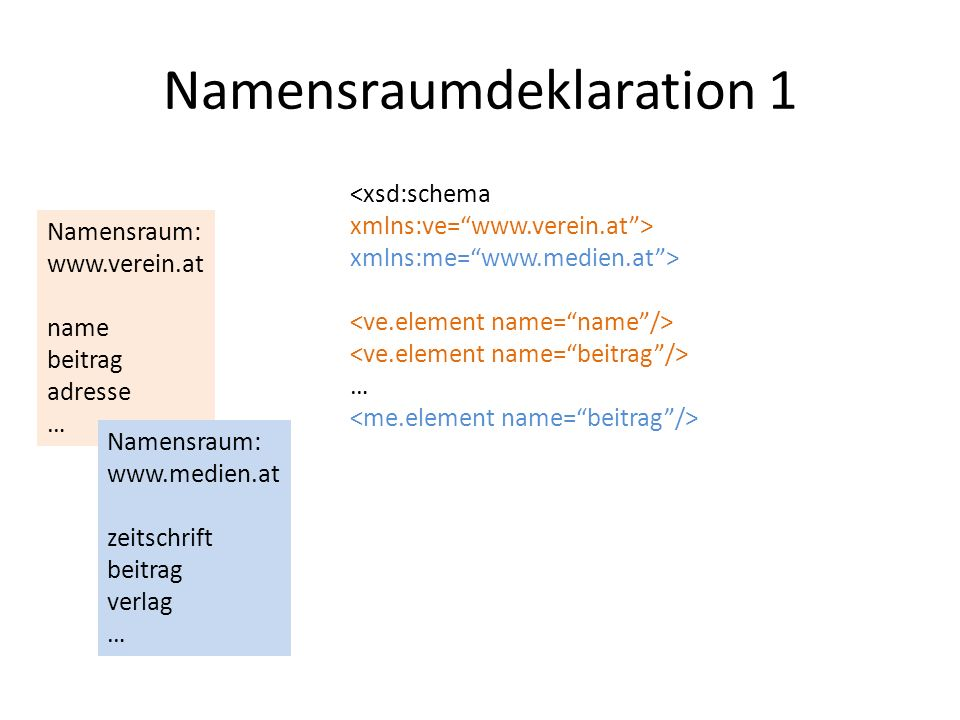 Namensraumdeklaration 1