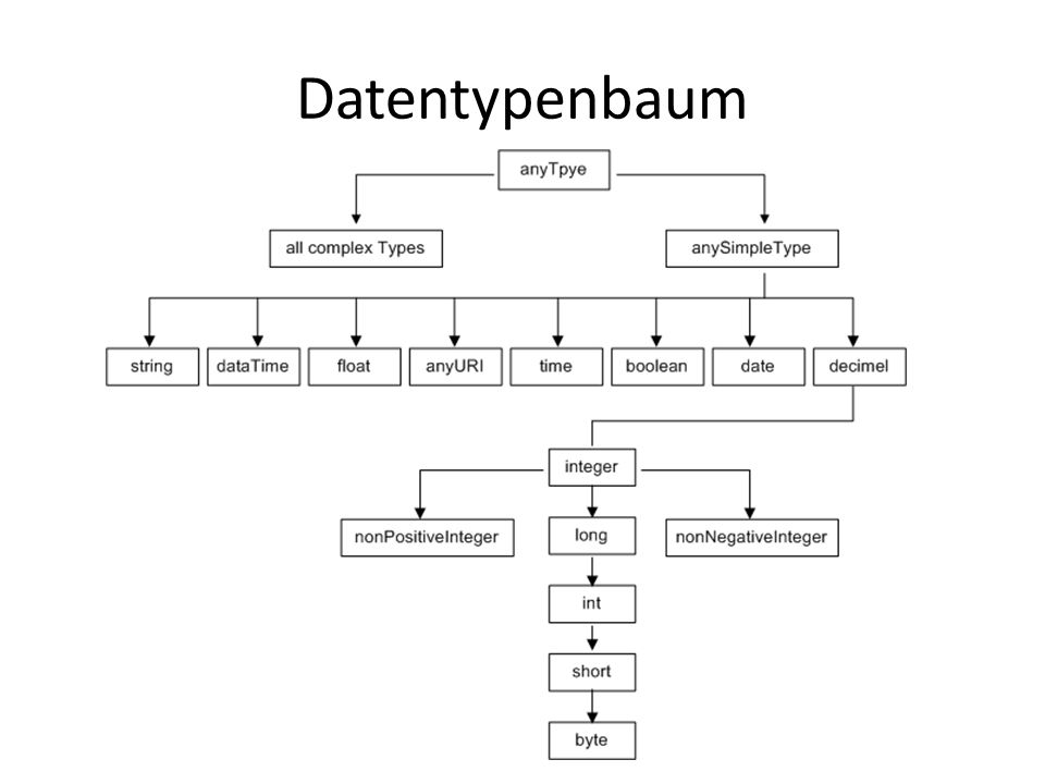 Datentypenbaum