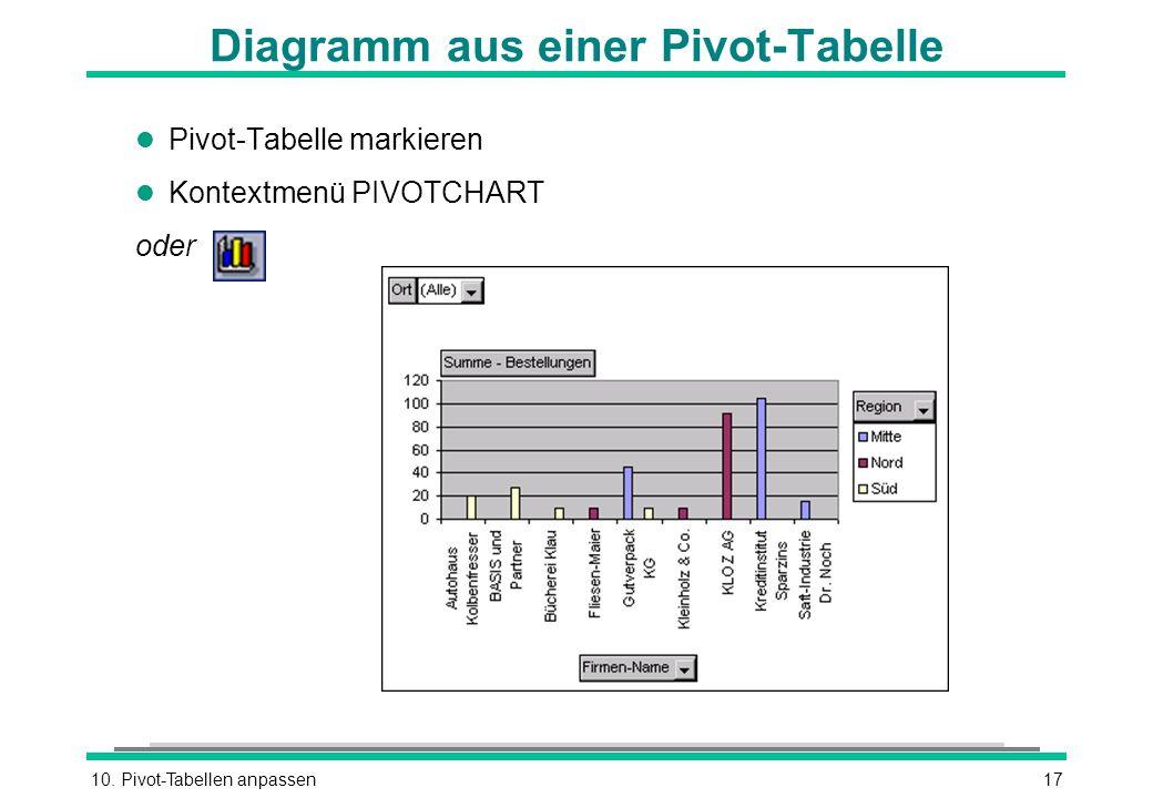 Diagramm aus einer Pivot-Tabelle