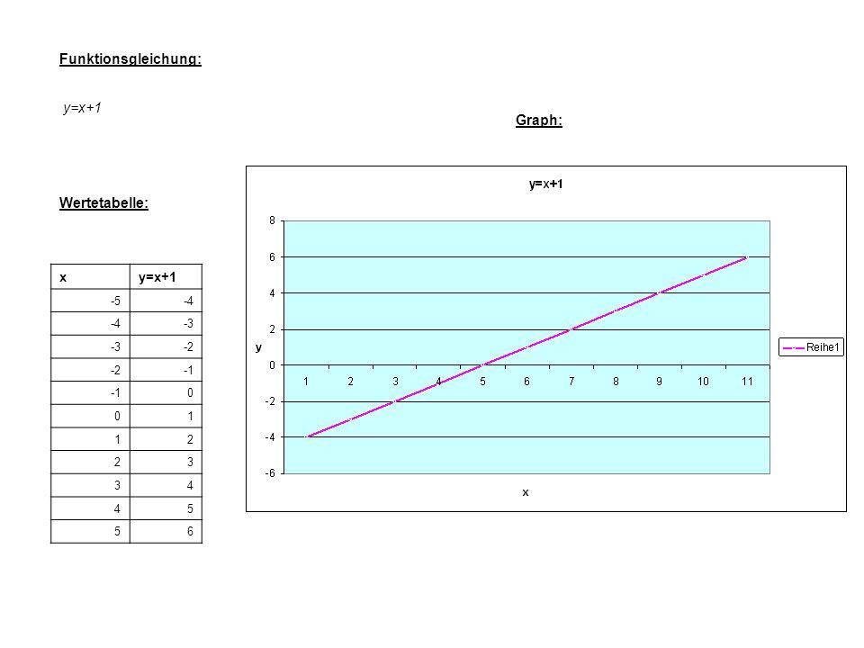 Funktionsgleichung: y=x+1 Graph: Wertetabelle: x y=x+1 -5 -4 -3 -2 -1