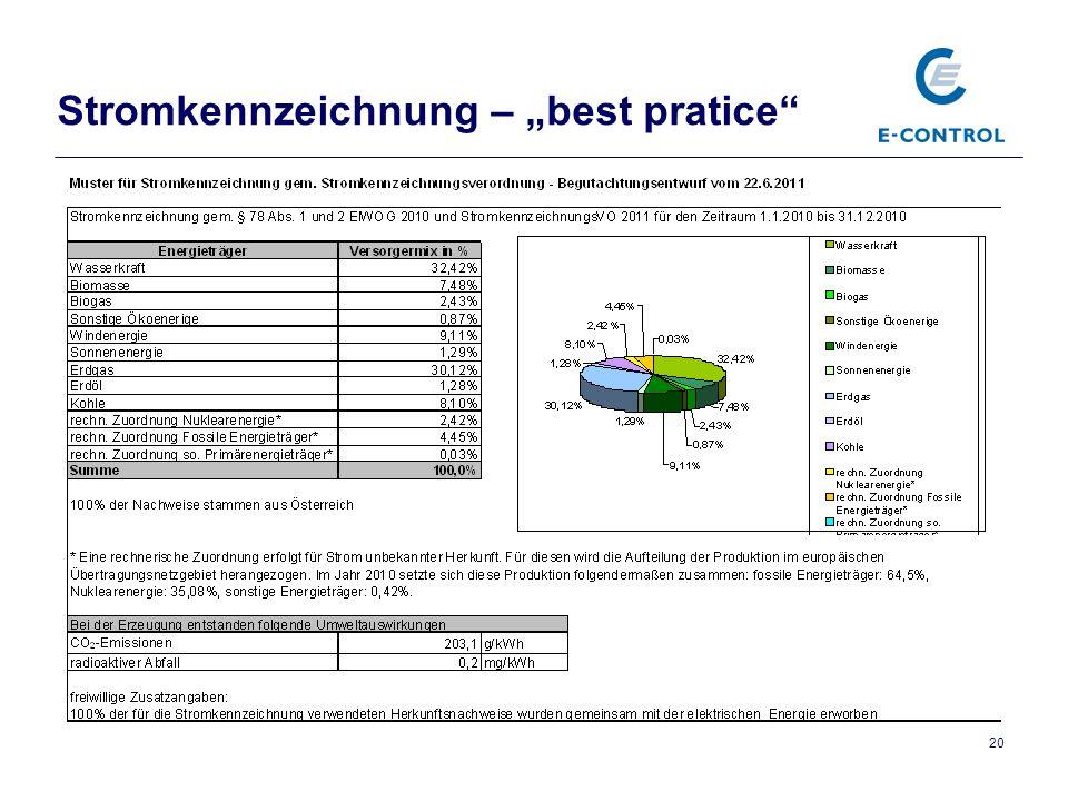 """Stromkennzeichnung – """"best pratice"""