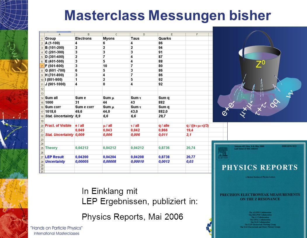 Masterclass Messungen bisher