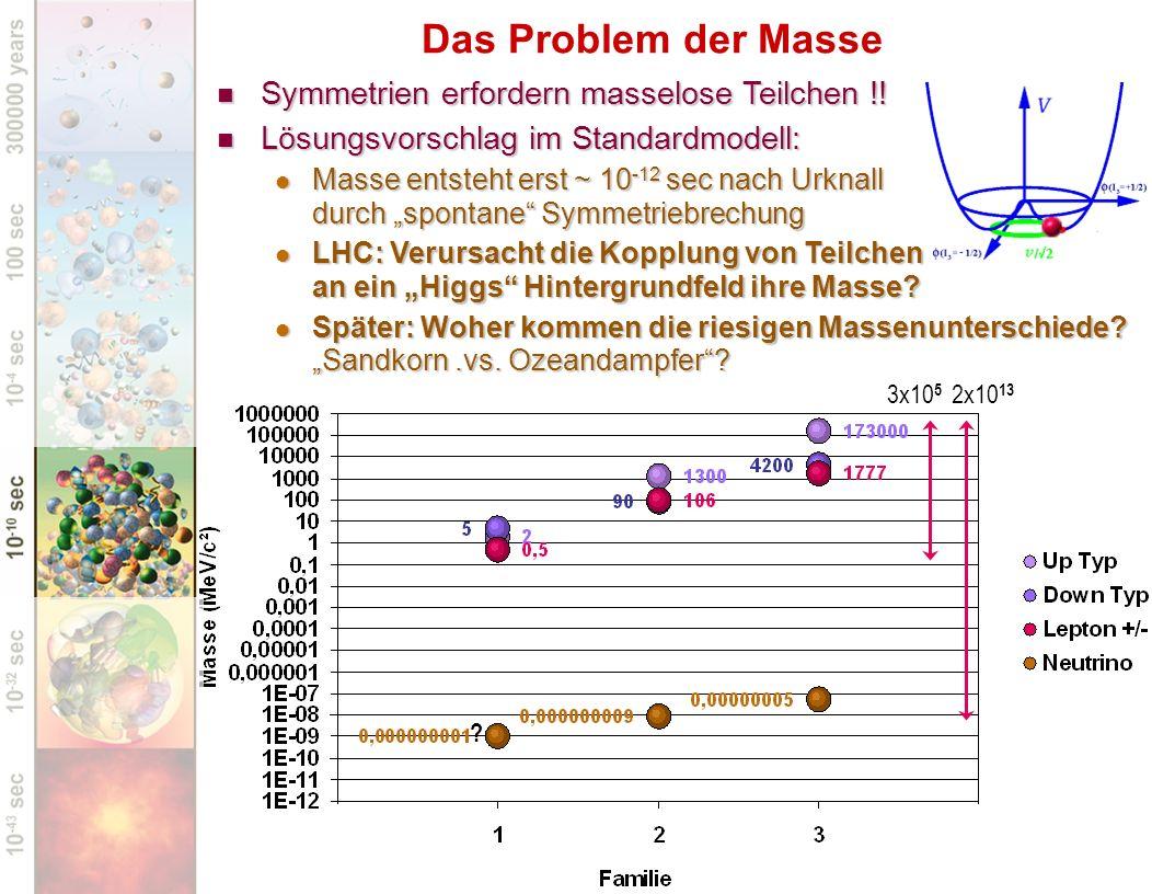 Das Problem der Masse Symmetrien erfordern masselose Teilchen !!