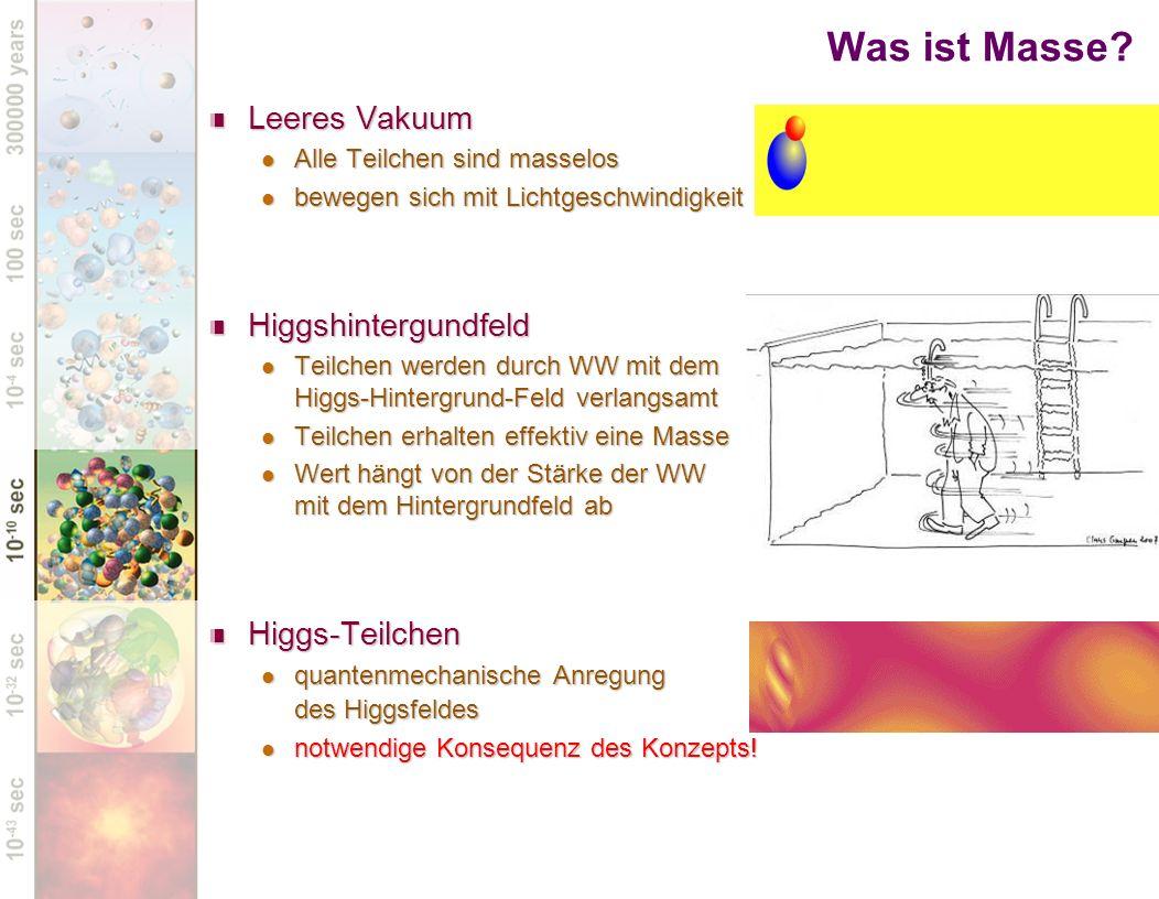 Was ist Masse Leeres Vakuum Higgshintergundfeld Higgs-Teilchen