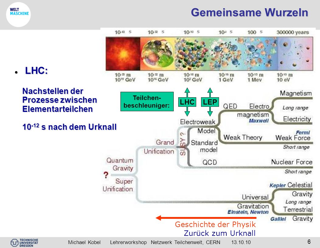 Teilchen- beschleuniger: