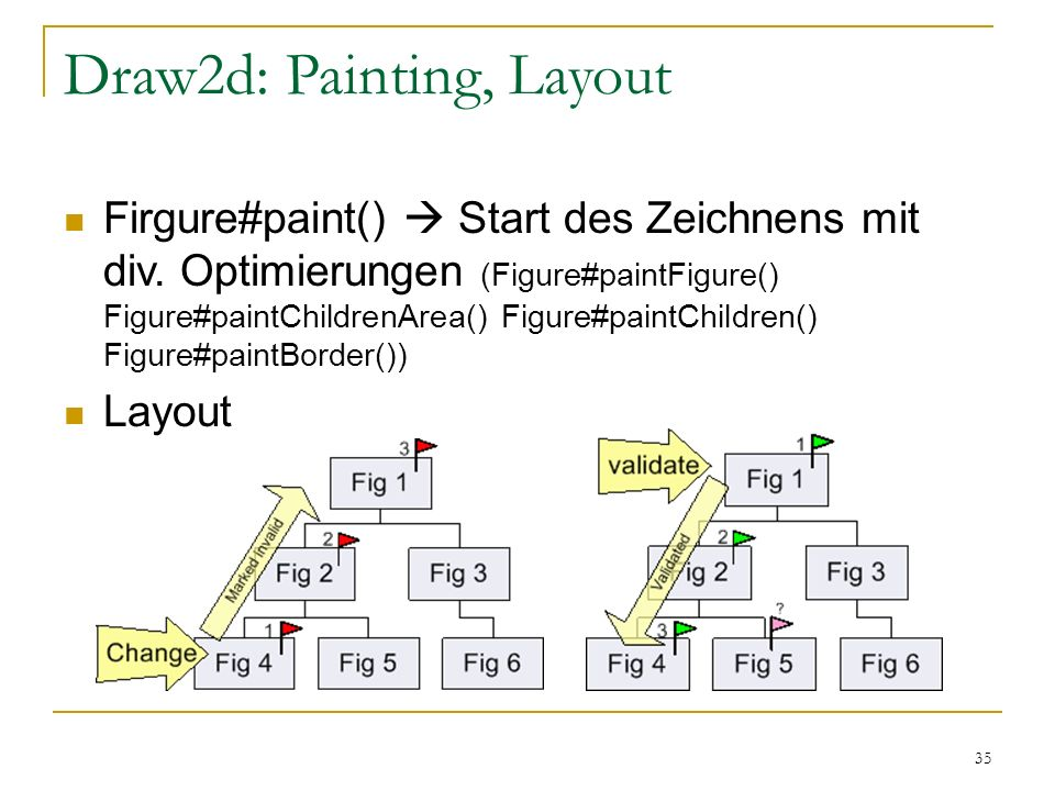 Draw2d: Painting, Layout