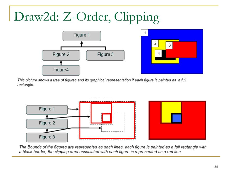 Draw2d: Z-Order, Clipping