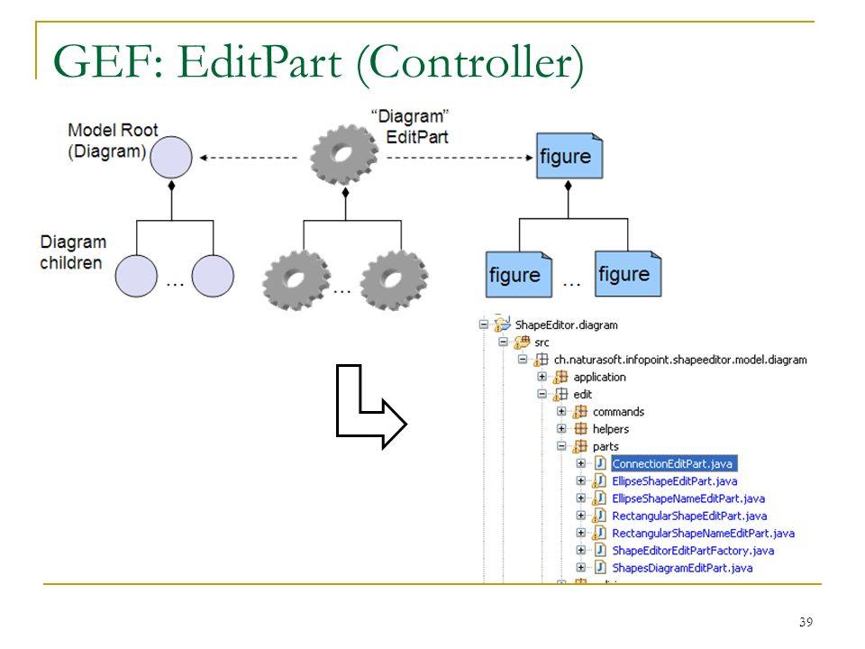 GEF: EditPart (Controller)
