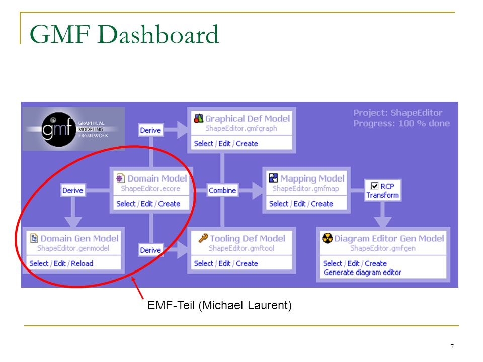 GMF Dashboard EMF-Teil (Michael Laurent)