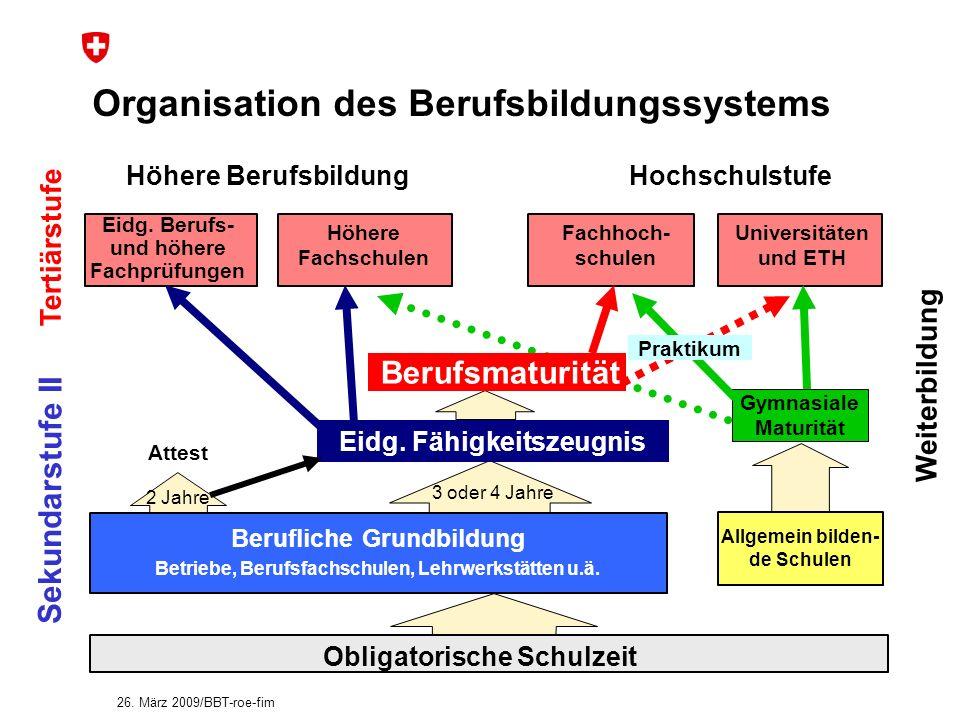 Organisation des Berufsbildungssystems