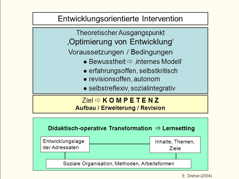 Didaktisch-operative Transformation  Lernsetting