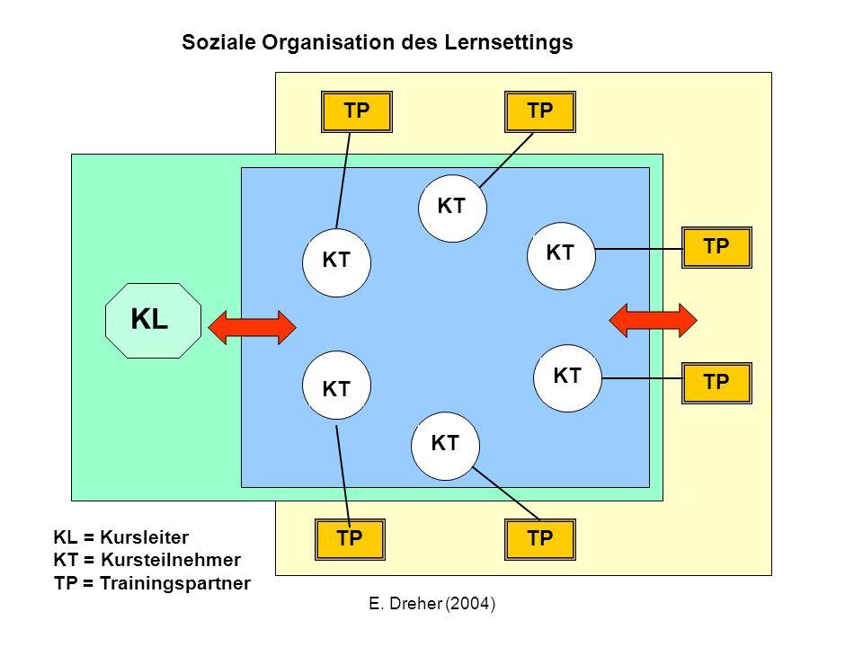 KL Soziale Organisation des Lernsettings TP TP KT TP KT KT KT TP KT KT