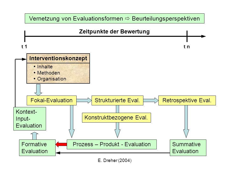 Zeitpunkte der Bewertung Interventionskonzept