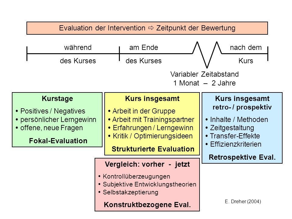 Evaluation der Intervention  Zeitpunkt der Bewertung