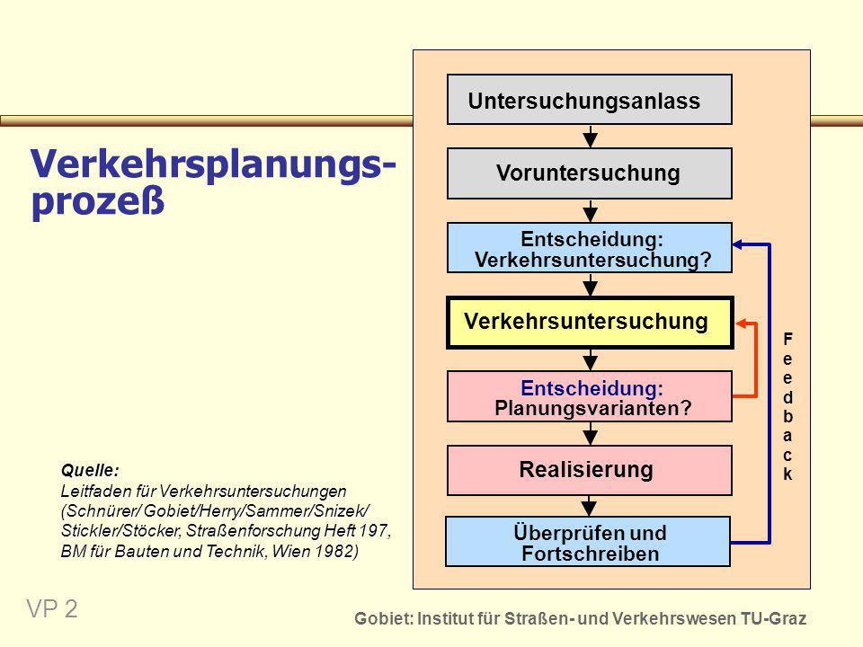 Verkehrsplanungs-prozeß