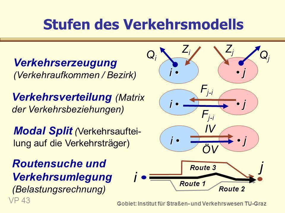 Stufen des Verkehrsmodells