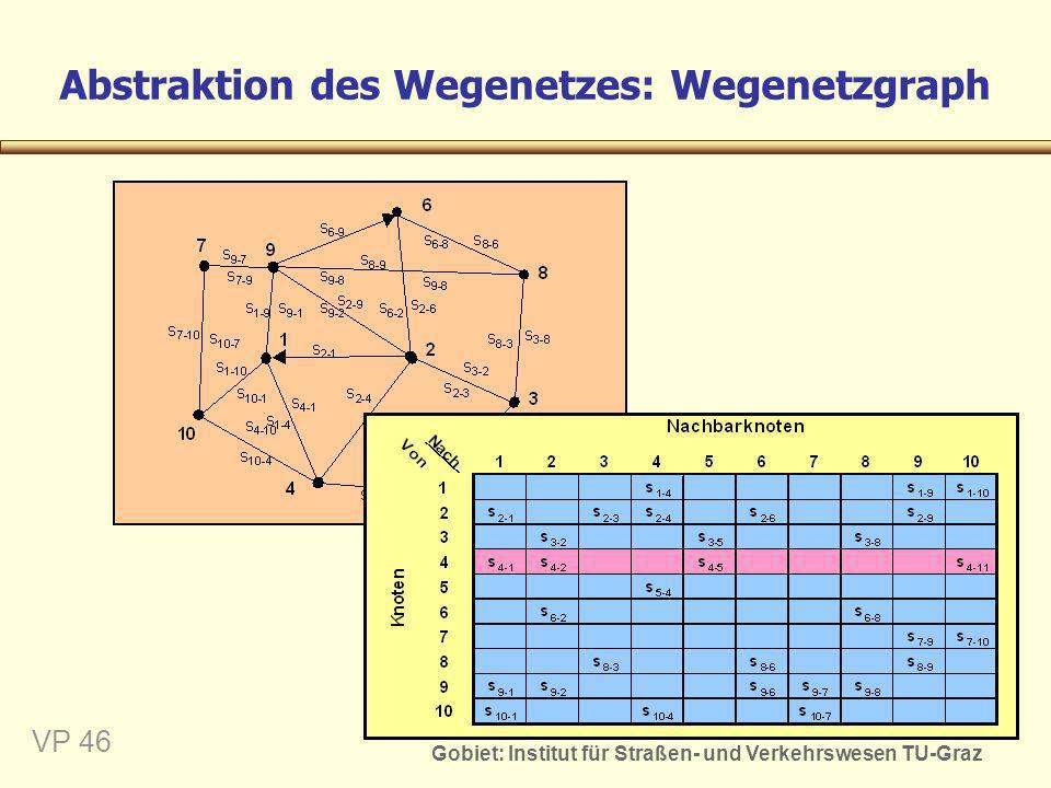 Abstraktion des Wegenetzes: Wegenetzgraph