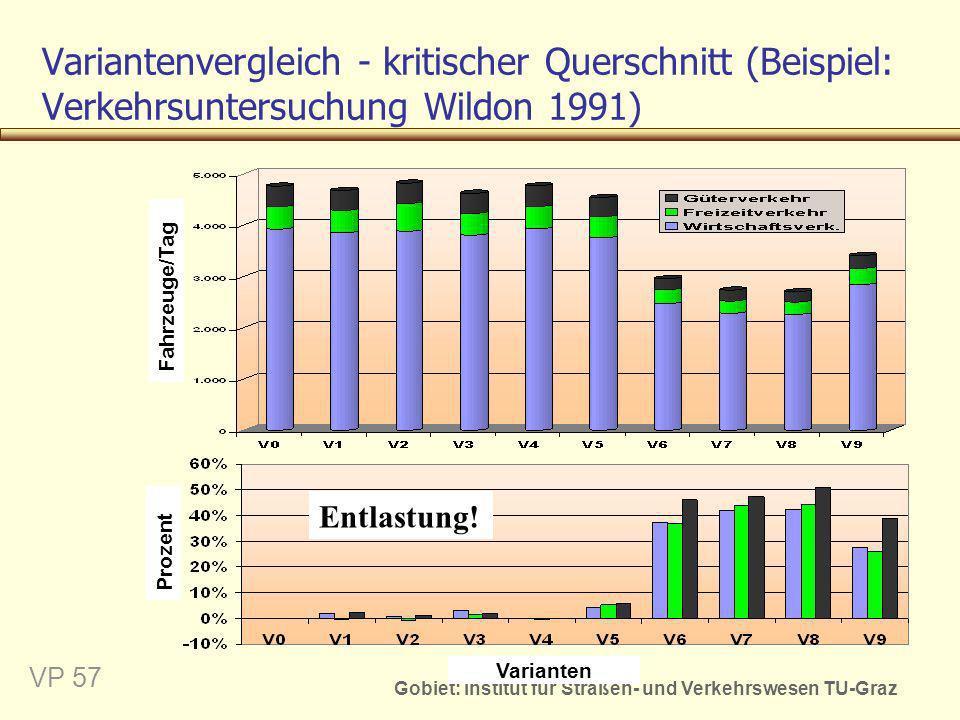 Variantenvergleich - kritischer Querschnitt (Beispiel: Verkehrsuntersuchung Wildon 1991)