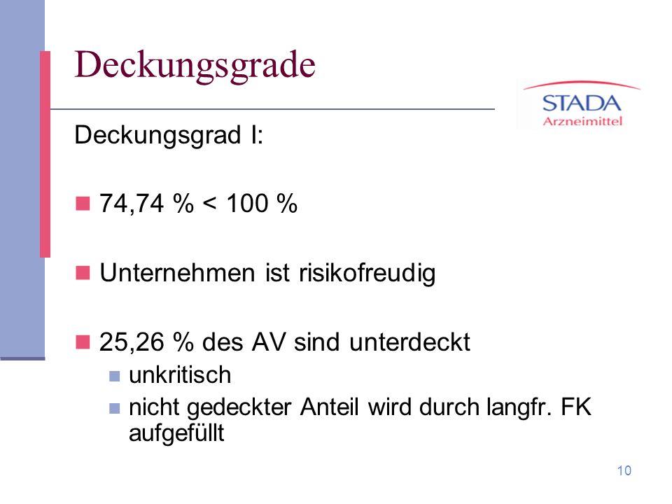 Deckungsgrade Deckungsgrad I: 74,74 % < 100 %