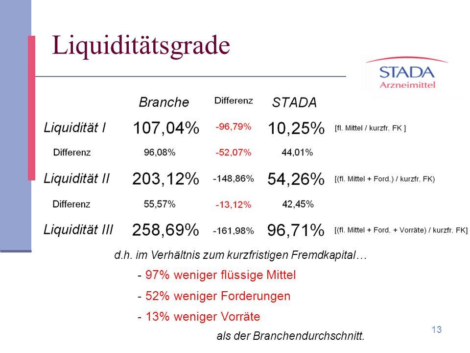 Liquiditätsgrade 97% weniger flüssige Mittel 52% weniger Forderungen