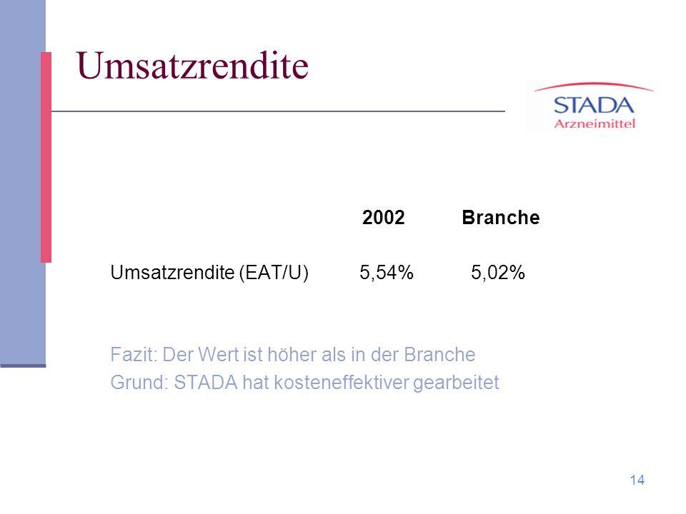 Umsatzrendite 2002 Branche Umsatzrendite (EAT/U) 5,54% 5,02%